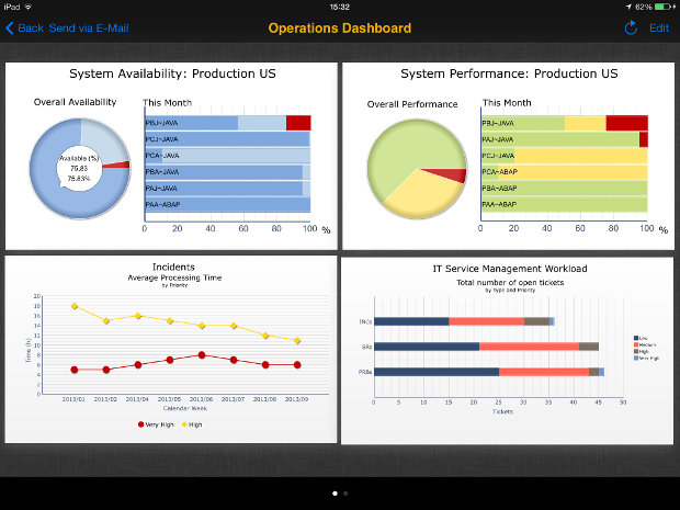SAP Solution Manager Management Dashboards (mobile apps)