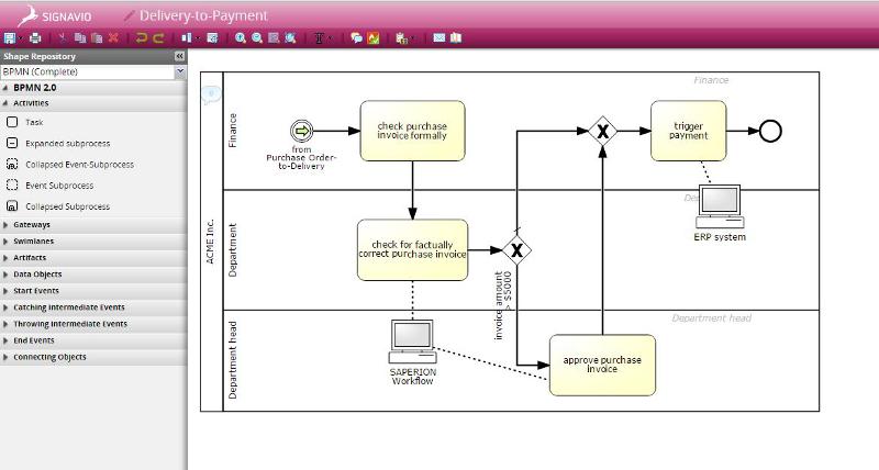 Signavio BPMN 2.0 Process Modelling