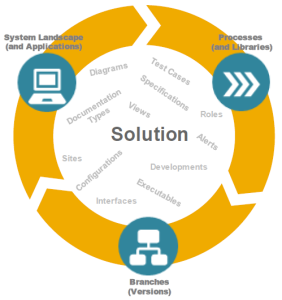 SAP Solution Manager 7.2 - Solution Concept